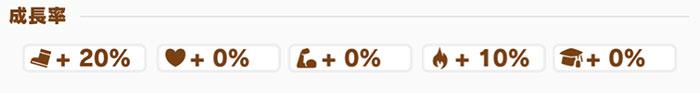 サイレンススズカの成長率